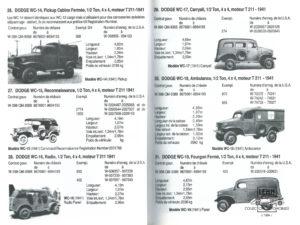 Технические характеристики Dodge WC-17 1941 года